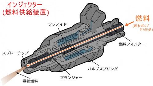 インジェクター(燃料噴射装置)