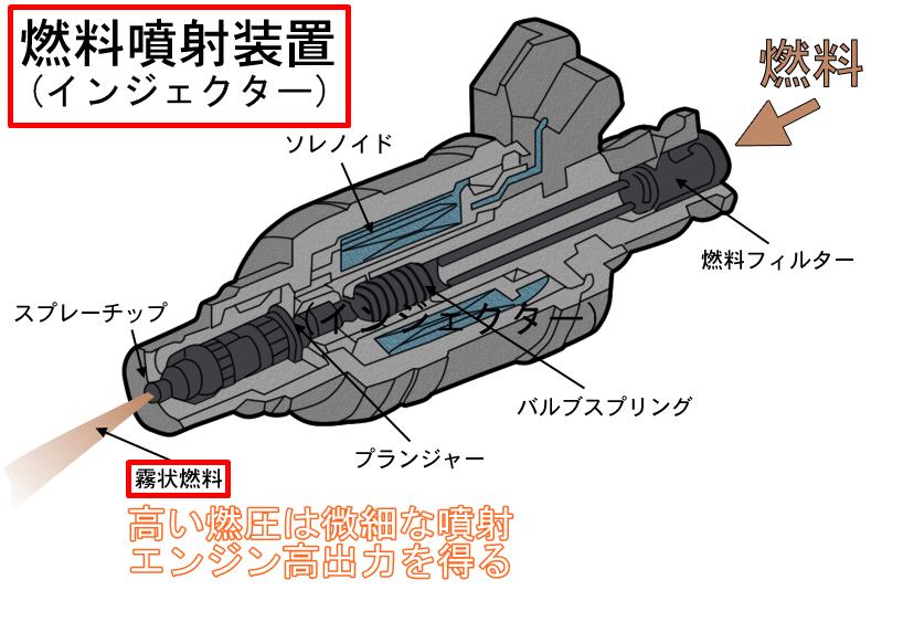 燃圧噴射装置(インジェクター)