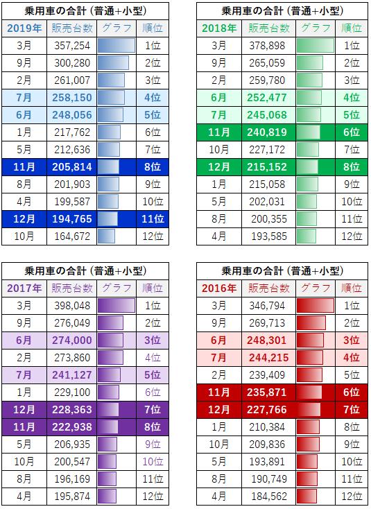 夏(6月 ~ 7月)と冬(11月 ~ 12月)のボーナス時期の販売台数