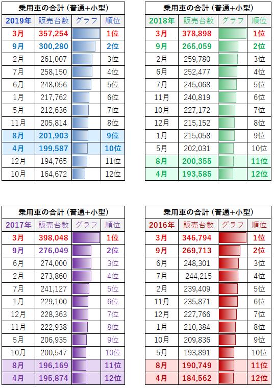 4月と8月の販売台数(2019年 ~ 2016年)