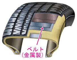 タイヤ断面ベルト