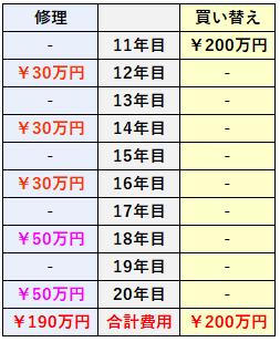 修理と買い替えの比較表